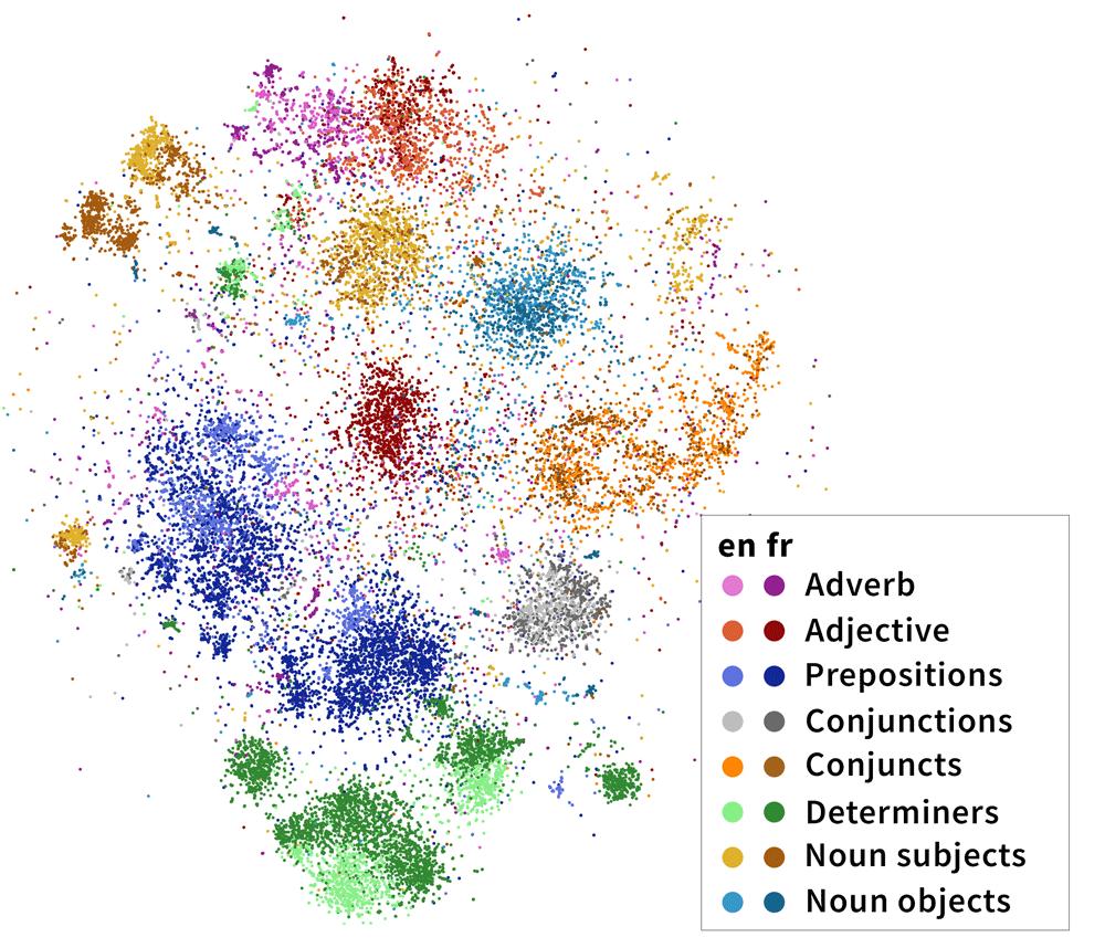 Finding Cross-Lingual Syntax in Multilingual BERT